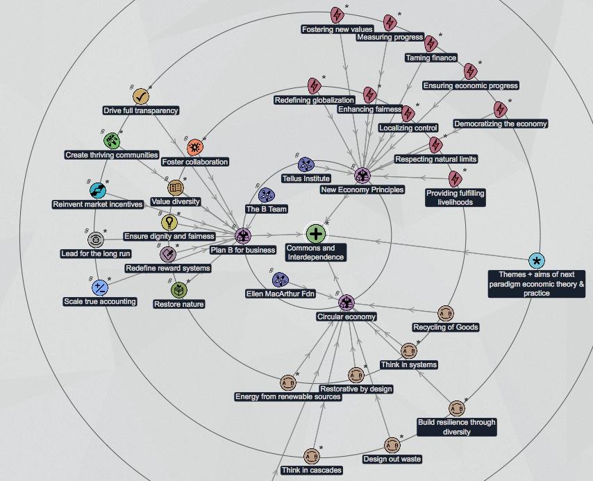 Theme cluster eg1